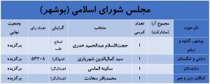 آخرین نتایج انتخابات در استان بوشهر