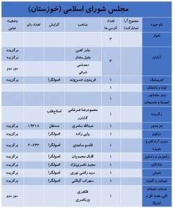 آخرین نتایج انتخابات در استان خوزستان