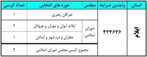 آخرین نتایج انتخابات در استان ایلام