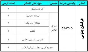 آخرین نتایج انتخابات در استان خراسان جنوبی