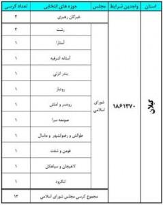 آخرین نتایج انتخابات در استان گیلان