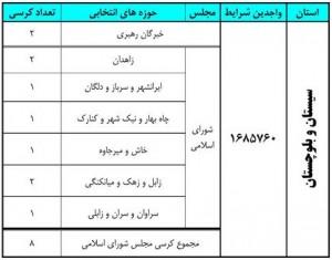آخرین نتایج انتخابات در استان سیستان و بلوچستان