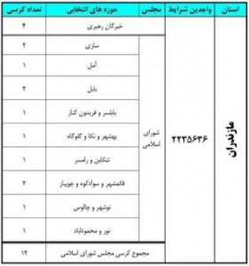 آخرین نتایج انتخابات در استان مازندران