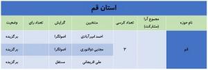آخرین نتایج انتخابات کل کشور به روایت اخبار رسمی +جدول