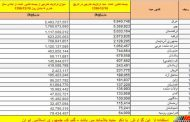 ایران مسیر ترانزیت کدام کشورهاست؟