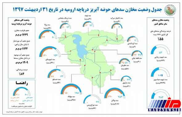 انتقاد عضو ستاد احیای دریاچه ارومیه از وزارت نیرو