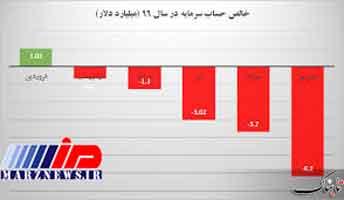 چرا سرمایههای ایرانی دیگر به امارات نمیروند؟