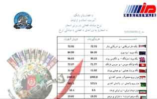 نگاهی به بازار ارز افغانستان و نوسانات آن