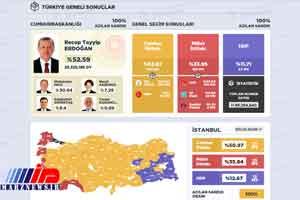 ائتلاف انتخاباتی 'ملت' ترکیه منحل شد