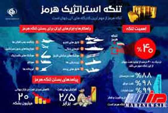 ابزارهای ایران برای بستن تنگه هرمز