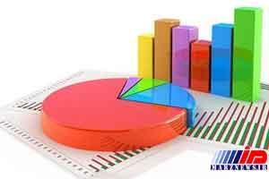 اردبیل بیشترین نرخ مشارکت اقتصادی را ثبت کرد