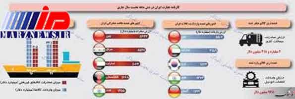 جابجایی عظیم در مقاصد صادراتی ایران؛ عراق بالاخره جای امارات را گرفت!