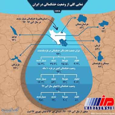 کدام استانها درگیر خشکسالی شدید هستند؟