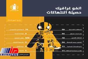 رژیم آل خلیفه در نقض حقوق بشر رکورد زد
