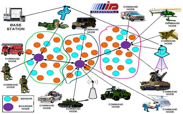 کنترل و امنیت مرزها و میدان رزم هوشمند با استفاده از شبکه های حسگر بیسیم