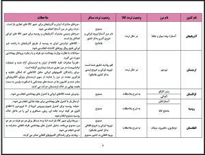 آخرین وضعیت تردد کالا و مسافر در مرزهای مشترك کشور ایران و کشورهای همسایه