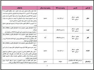 آخرین وضعیت تردد مسافر و حمل کالا در مرزهای مشترك کشور ایران و کشورهای همسایه