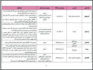 آخرین وضعیت تردد مسافر و حمل کالا در مرزهای مشترک کشور ایران و کشورهای همسایه