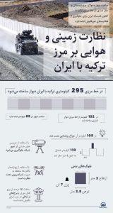 تشدید نظارت زمینی و هوایی بر مرز مشترک ترکیه با ایران